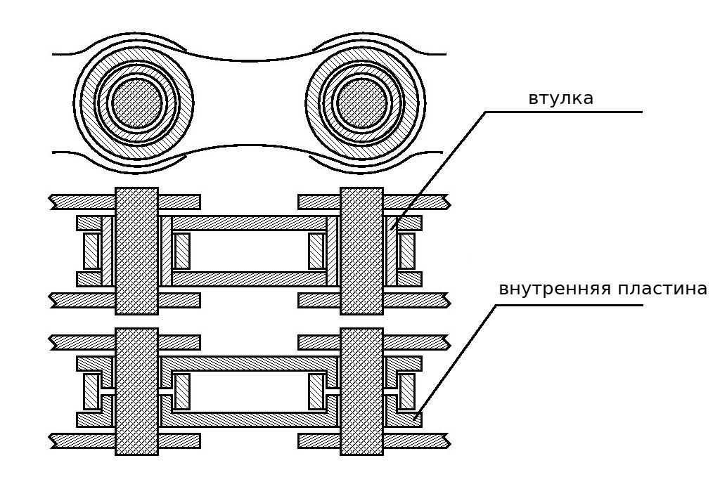 Типы соединений цепей в разрезе