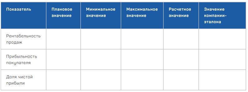 Пример составления критериев оценки
