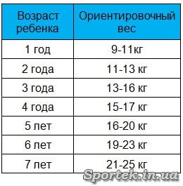 Таблиця орієнтовної ваги дитини в залежності від віку для вибору велокрісла