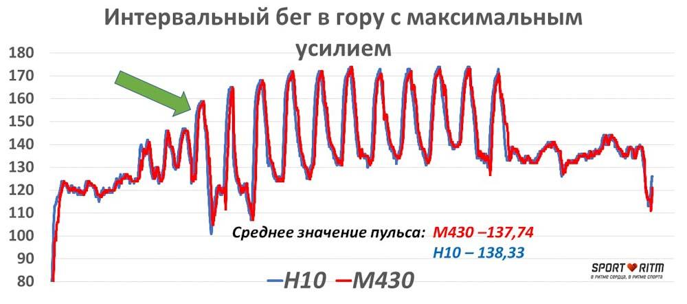 Сравнение точности Polar M430 и Polar H10