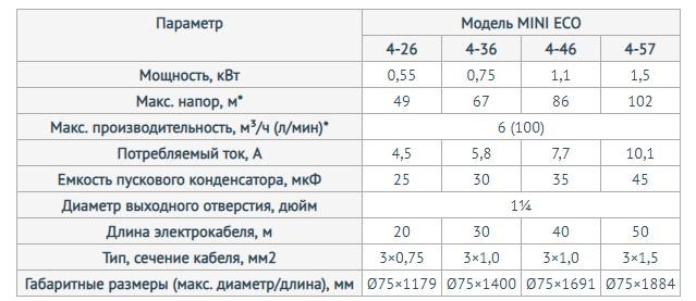 Модели скважинного насоса Unipump МИНИ ЕСО 1-173