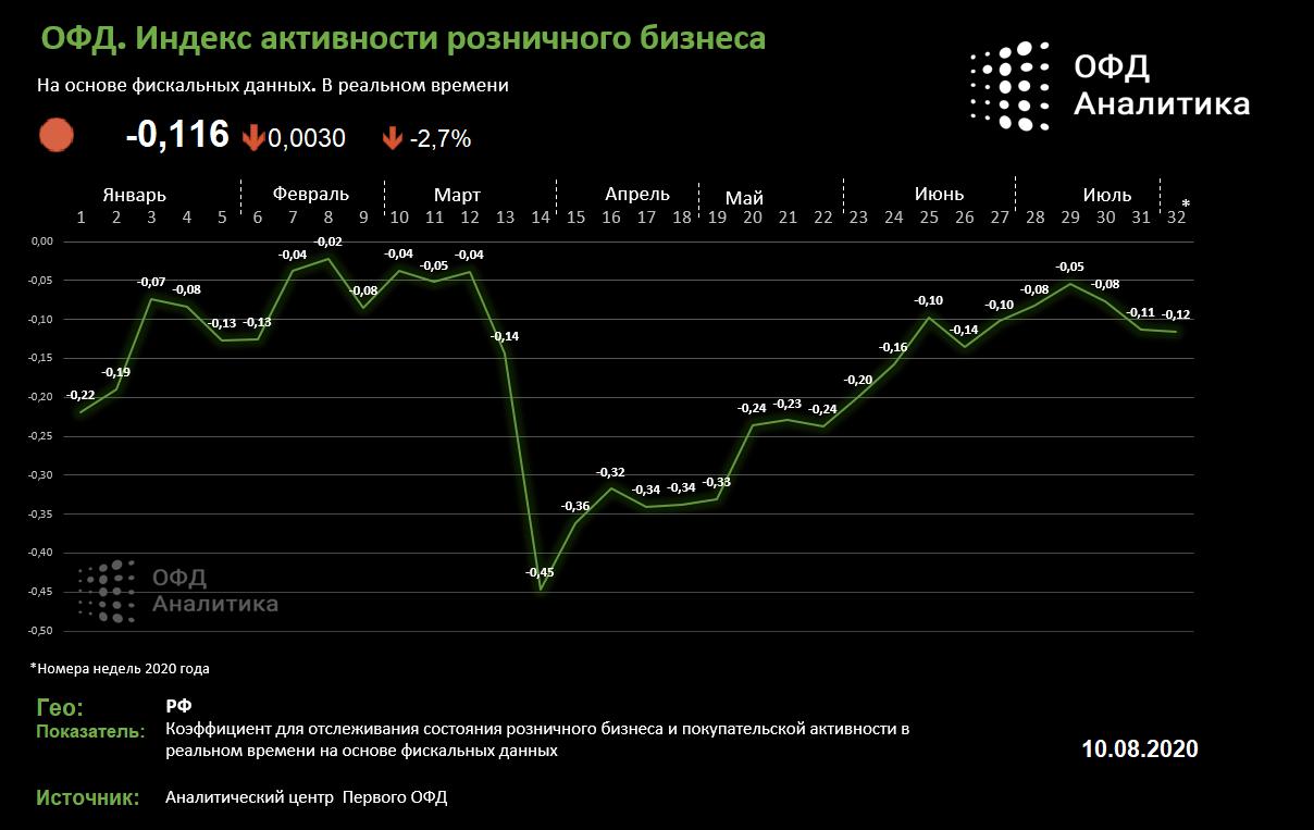 ОФД. Индекс бизнес активности