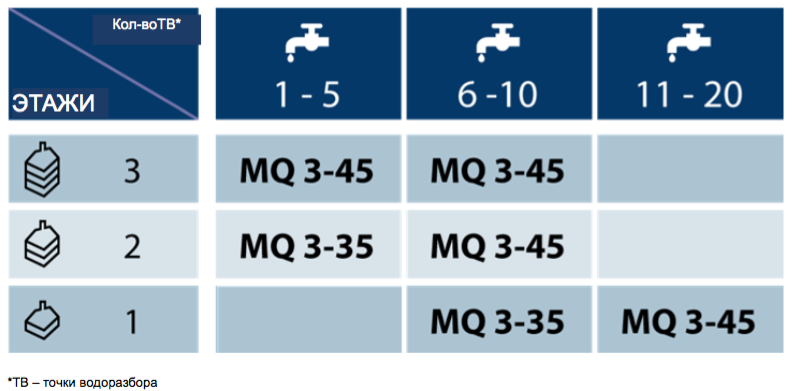 Выбор насосной станции MQ