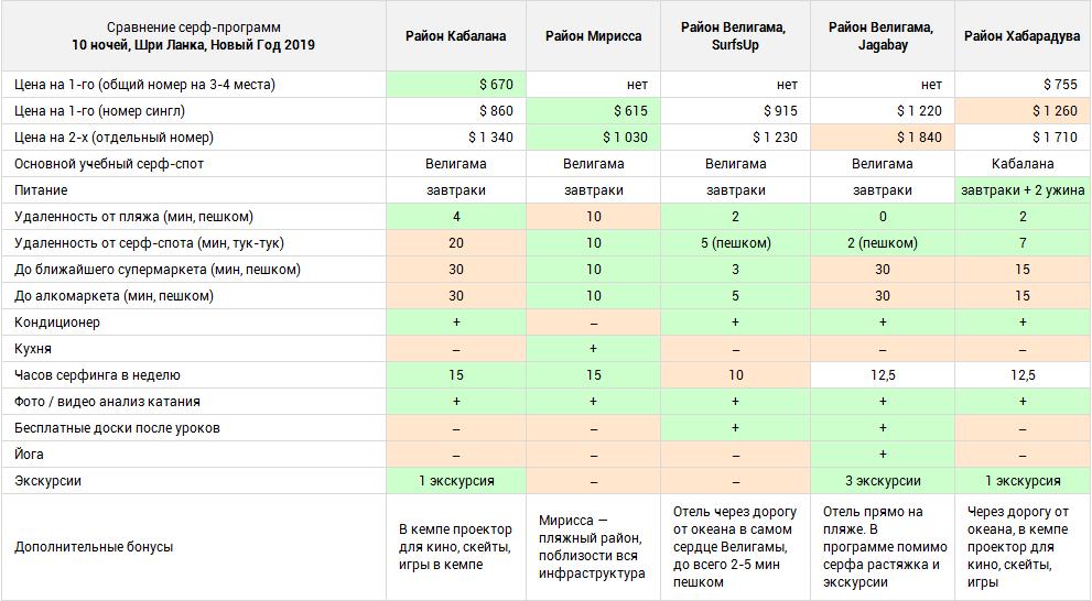 Сравнение серф-программ на Шри Ланке, Новый Год 2019