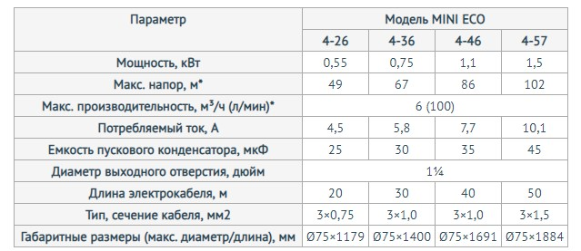 Модели скважинного насоса Unipump МИНИ ЕСО 2-133