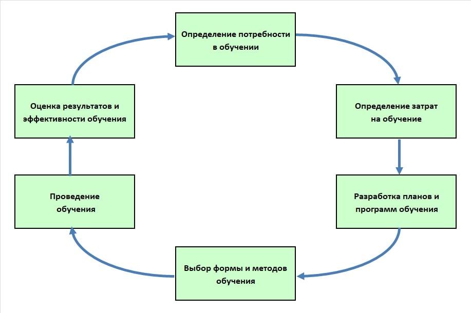Схема процесса обучения персонала