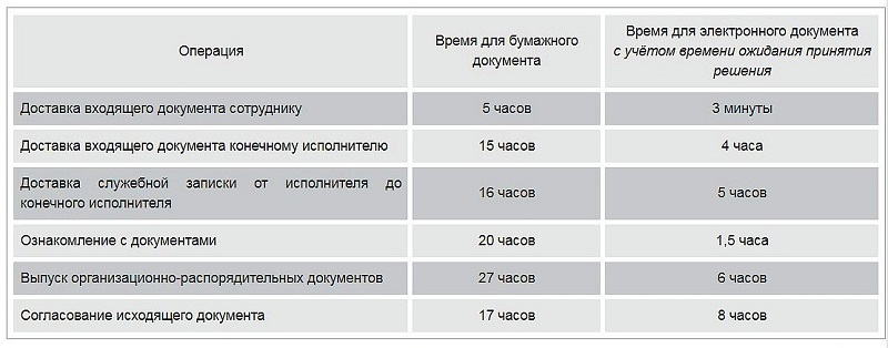 Тактические преимущества электронного документооборота