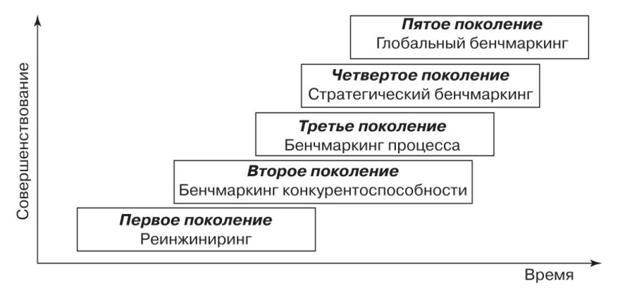 История бенчмаркинга