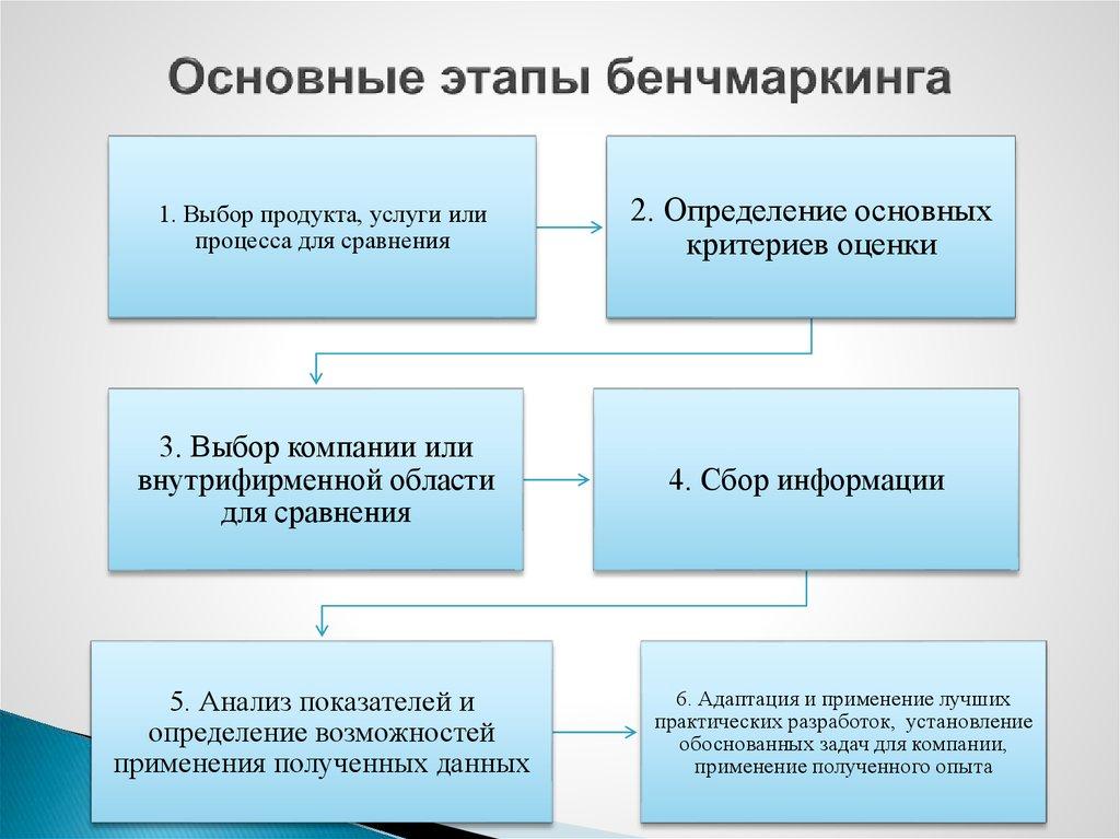 основные этапы