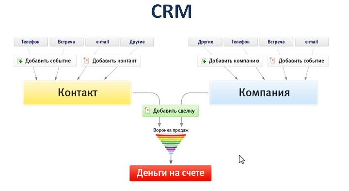 CRM система позволяет превращать клиентские контакты в прибыль