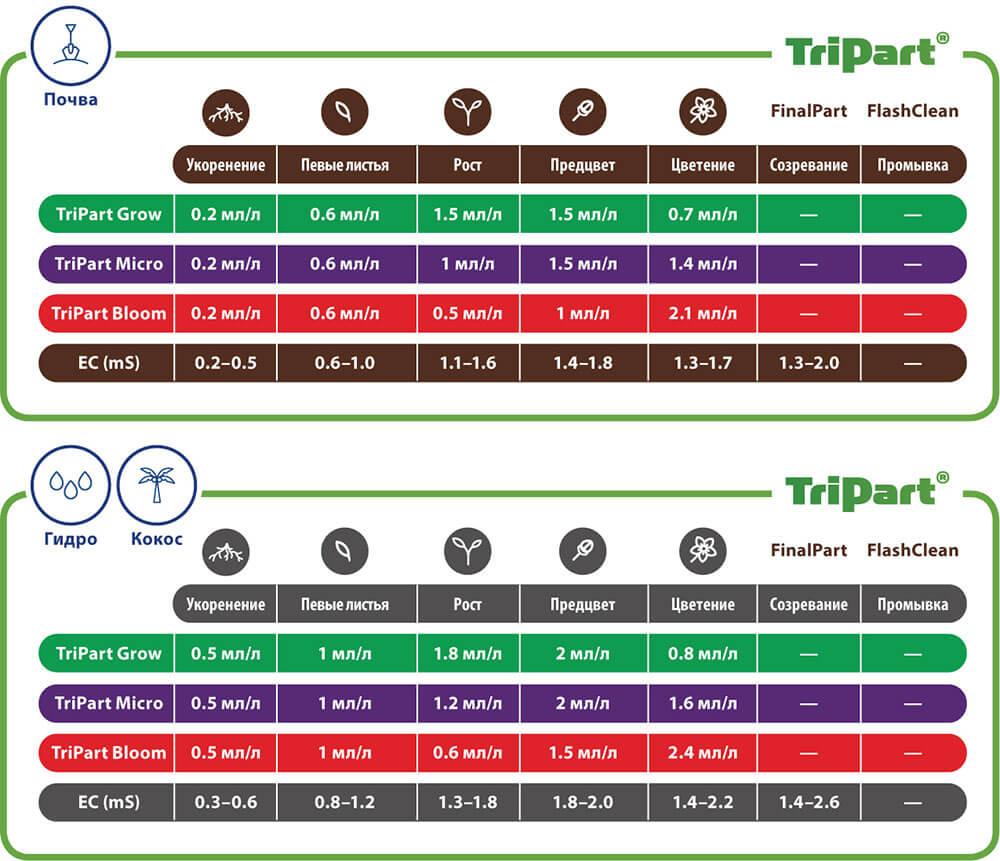 Таблицы применения TriPart (Flora Series)