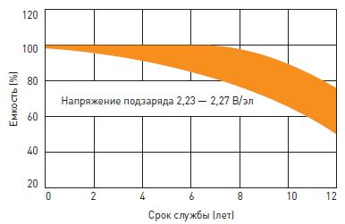 Срок службы герметичного свинцово-кислотного аккумулятора Delta HRL в буферном режиме