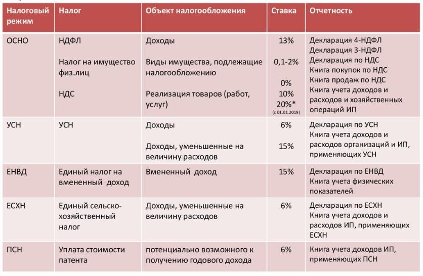 Сравнительная таблица систем налогообложения