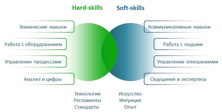 Hard skills и soft skills