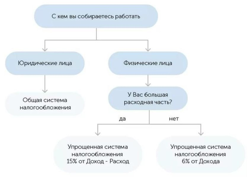 Критерии выбора налоговой базы для интернет-магазина