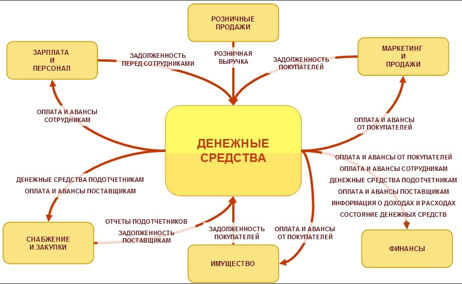 Схема движения денежных средств в компании