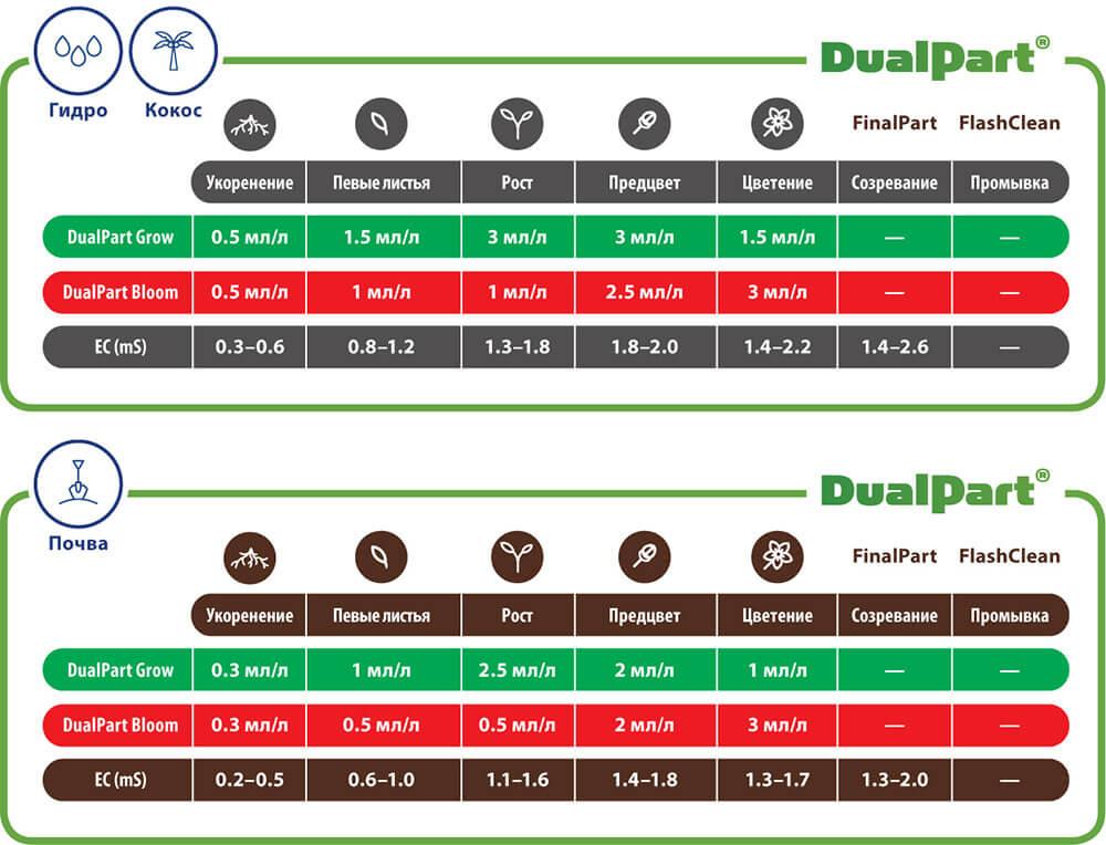 Таблицы применения DualPart Terra Aquatica