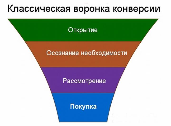 Чем чаще приобретается товар человеком, тем выше уровень его конверсии