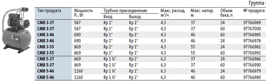 Модели насосной станции Grundfos СМВ в наличии на складе Иркутска