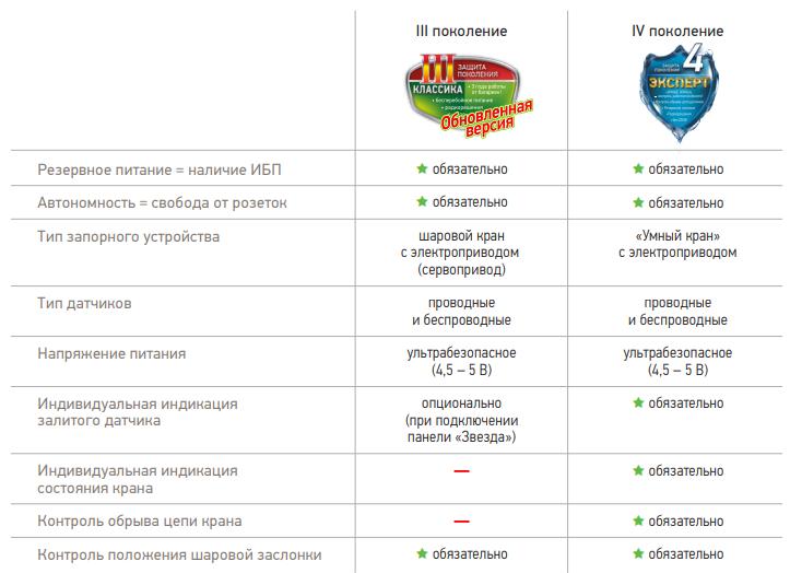 Сравнение линеек системы Аквасторож
