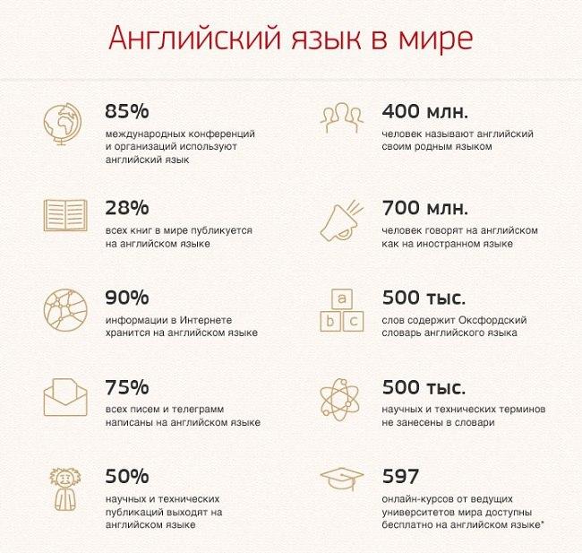 статистика английского