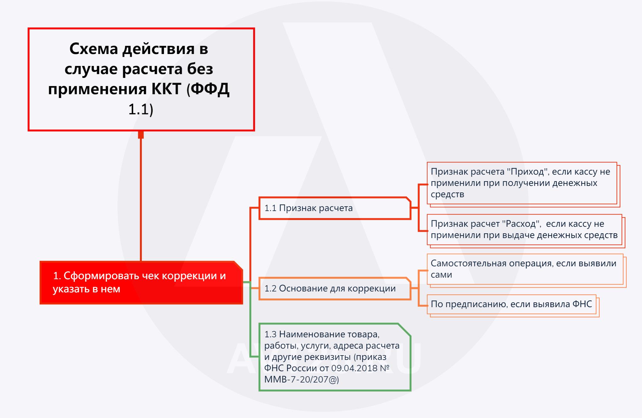 Расчет без применения ККТ ФФД 1.1