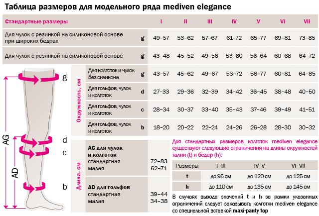 Таблица размеров mediven elegance