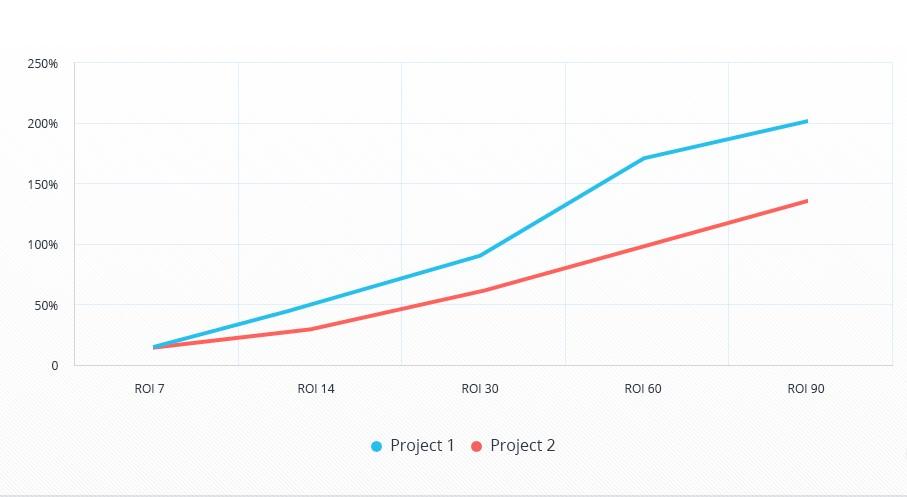Динамика роста ROI по проектам в заданном периоде