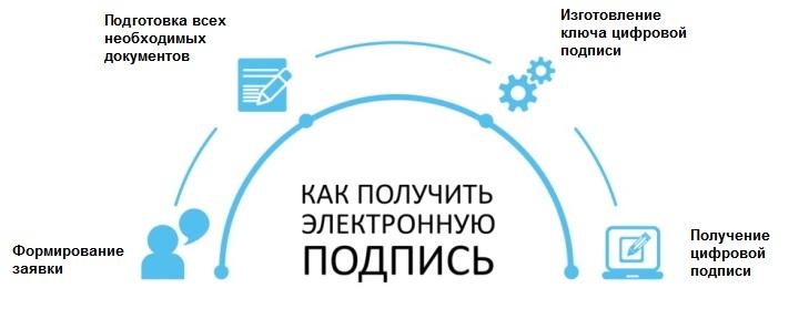 Процесс получения ЭЦП для онлайн-касс занимает 1-3 дня
