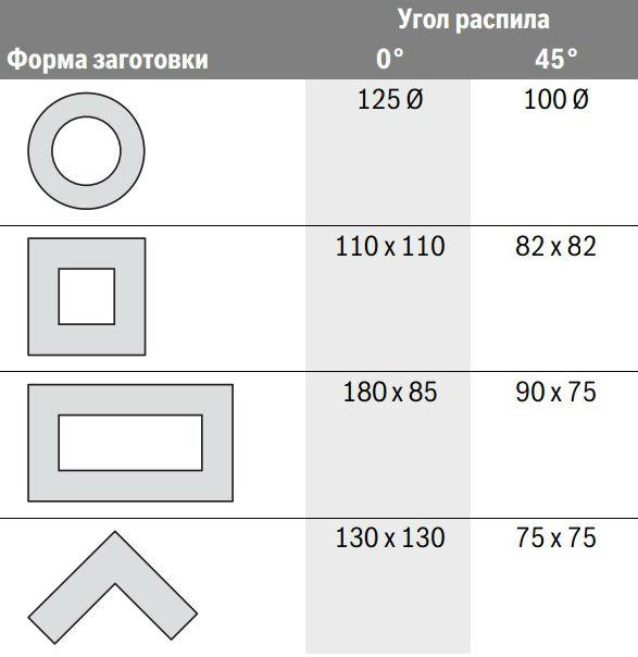 Угол_распила_BOSCH_2000.jpg