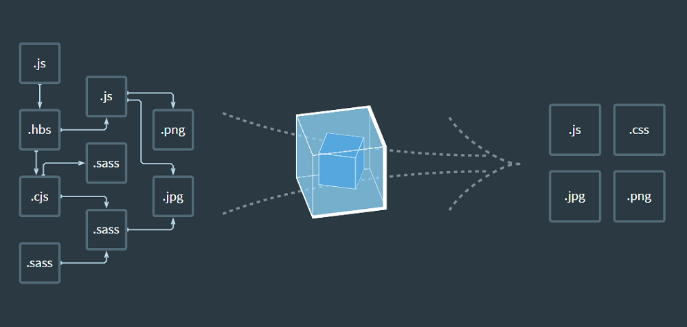 Принцип работы Webpack