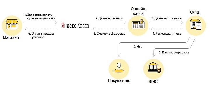 Схема взаимодействия интернет-магазина с платежным агрегатором