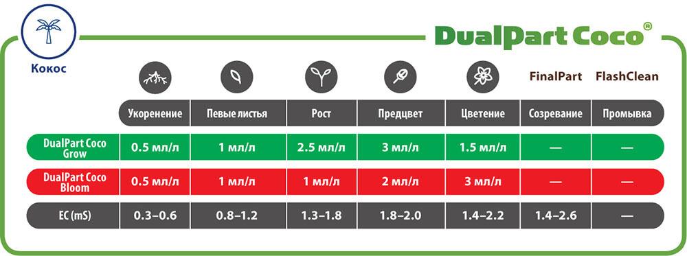 Таблица применения DualPart Coco