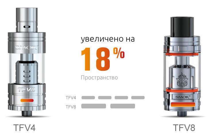 По сравнению с небольшими 4мя воздушными слотами TFV4, TFV8 имеет 2 больших регулируемых интервальных воздуховода на дне, с увеличенным потоком воздуха на 18%. Его можно отрегулировать свободно, для уникального опыта.