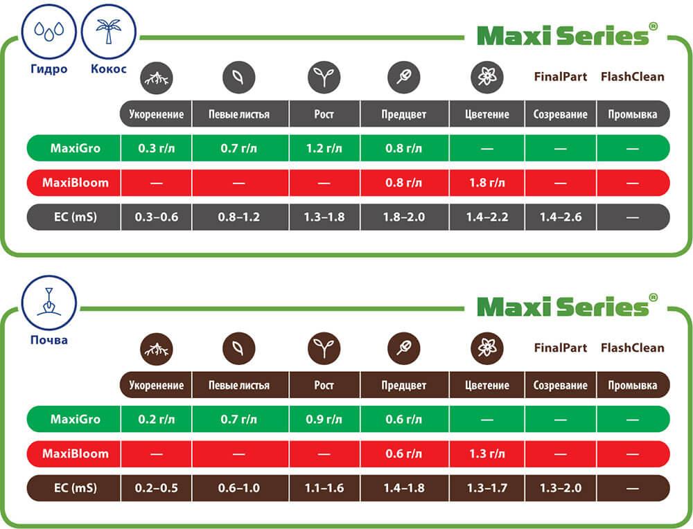Таблицы применения Terra Aquatica Maxi Series