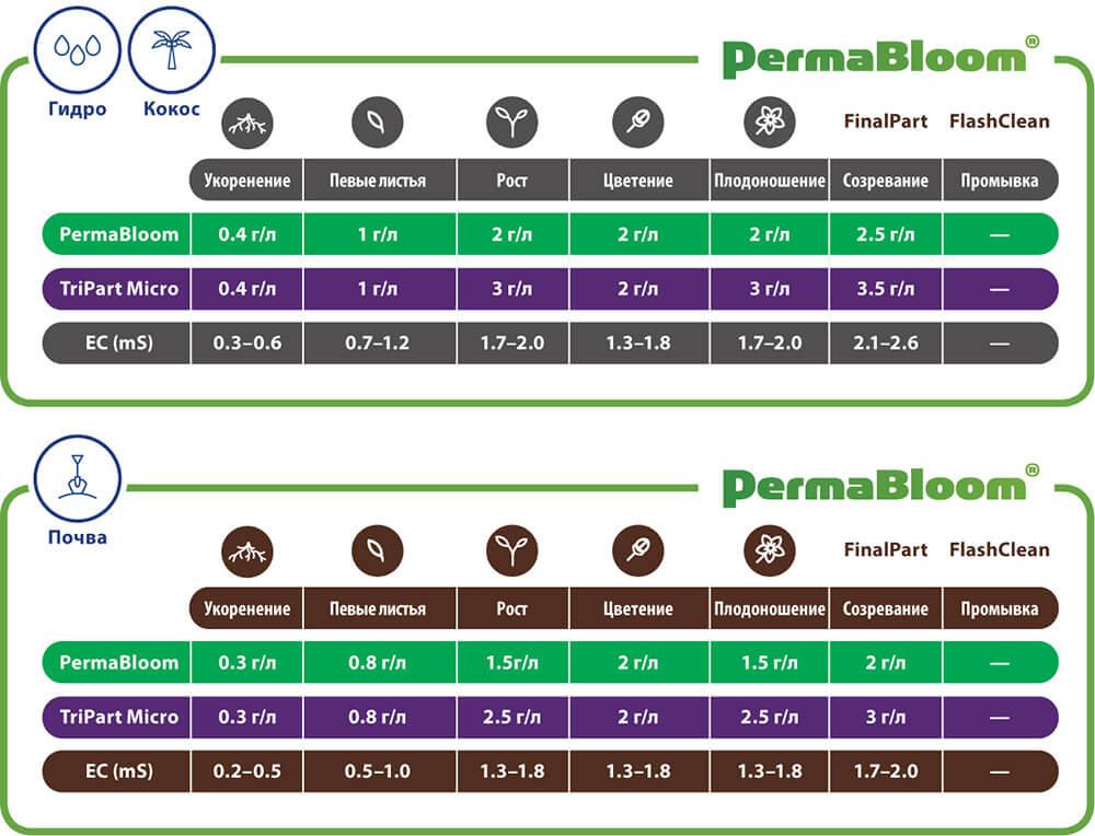 Таблицы применения PermaBloom