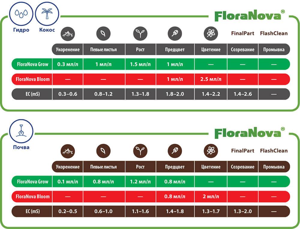 Таблицы применения FloraNova