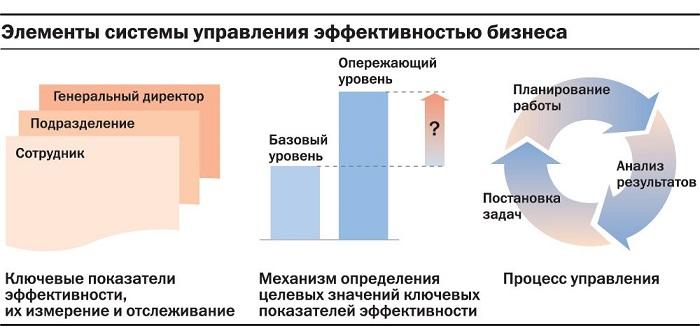 элементы системы управления