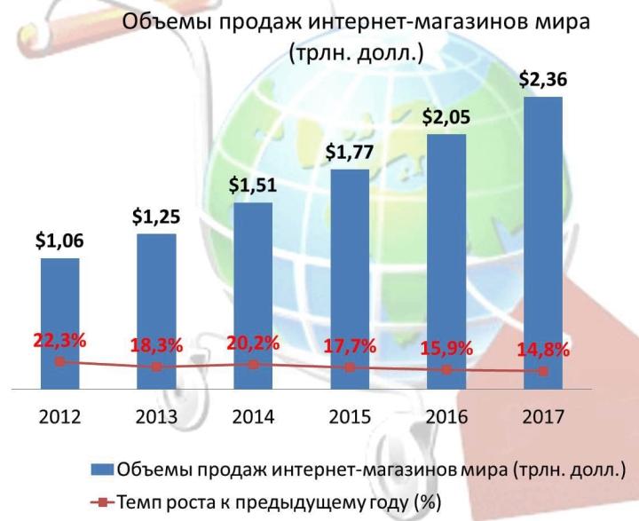 Интернет-торговля для ИП становятся привлекательнее с каждым годом