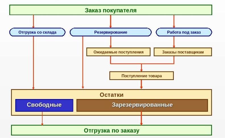 Схема резервирования по заказам