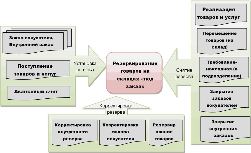 Этапы резервирования товаров под заказ покупателя