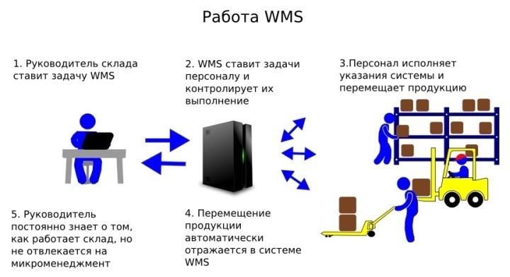 Управленческие решения тоже могут реализовываться через WMS систему