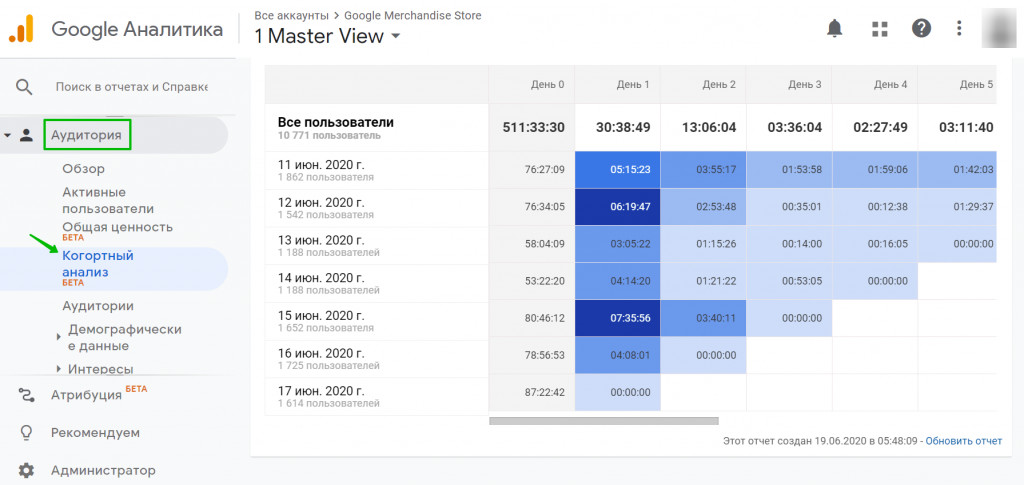 Сравнение групп и анализ показателей в Google Analytics