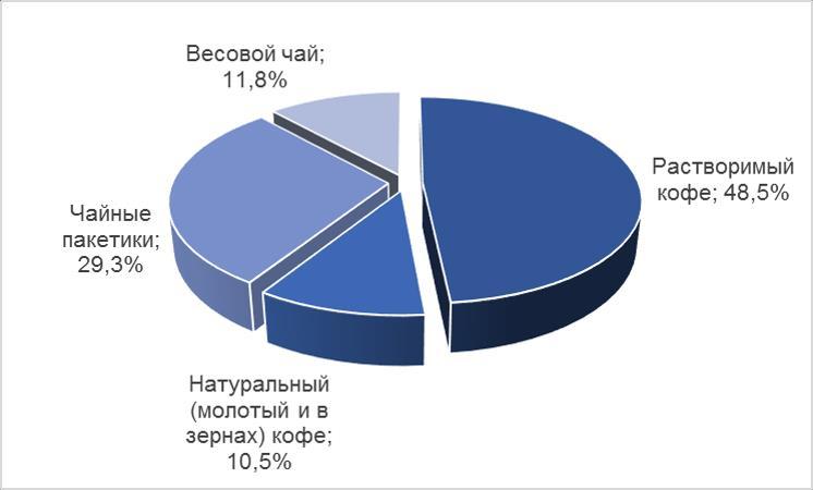 ассортимент чая статистика