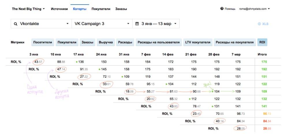 Анализ окупаемости рекламной кампании