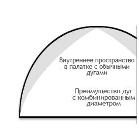 inner tent size
