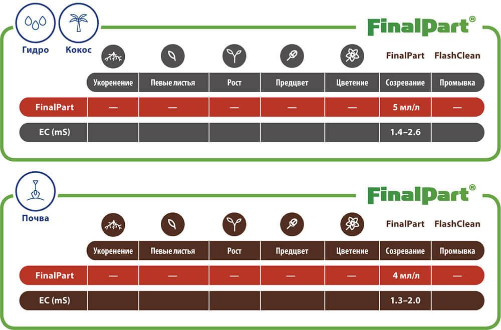 Таблица применения FinalPart