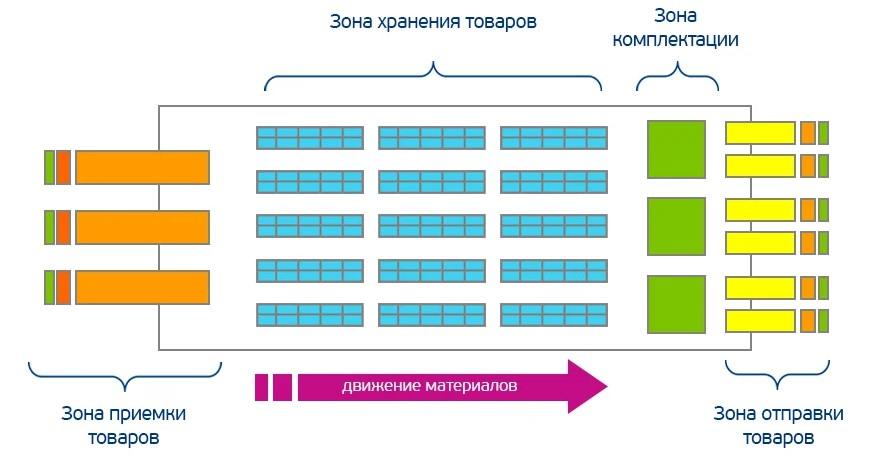 Схема разделения склада на зоны