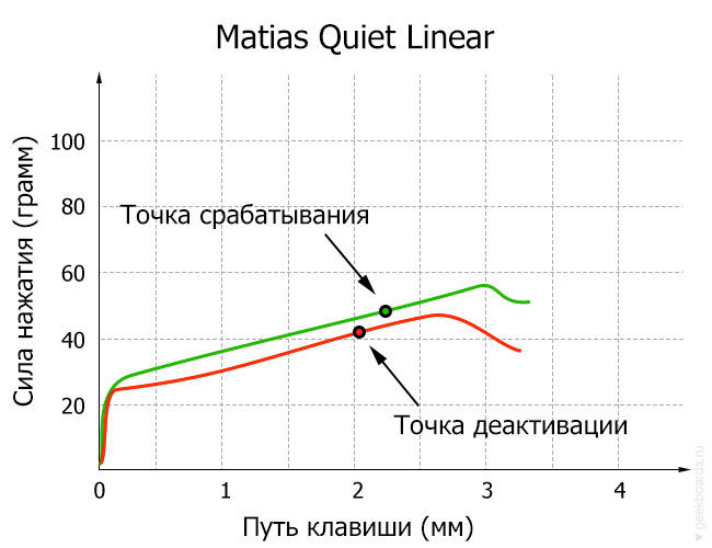 Matias Quiet Linear диаграмма