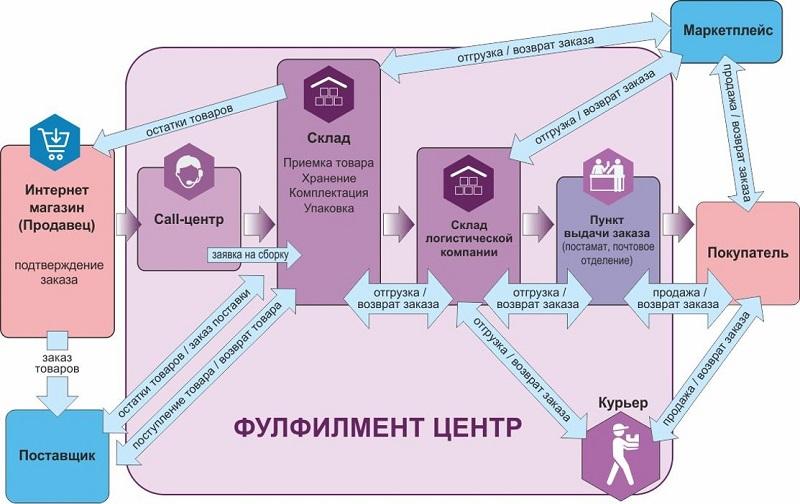Стандартная схема фулфилмента